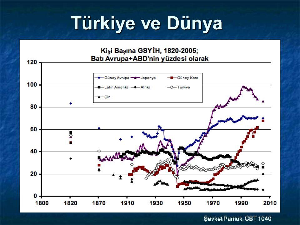 Türkiye ve Dünya Şevket Pamuk, CBT 1040