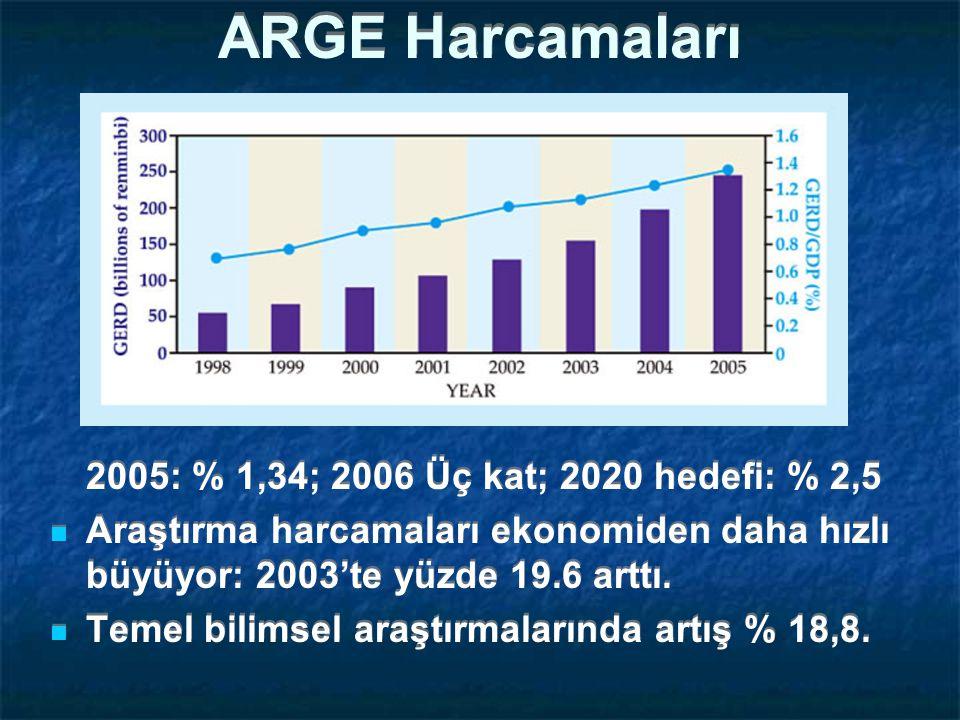 ARGE Harcamaları 2005: % 1,34; 2006 Üç kat; 2020 hedefi: % 2,5