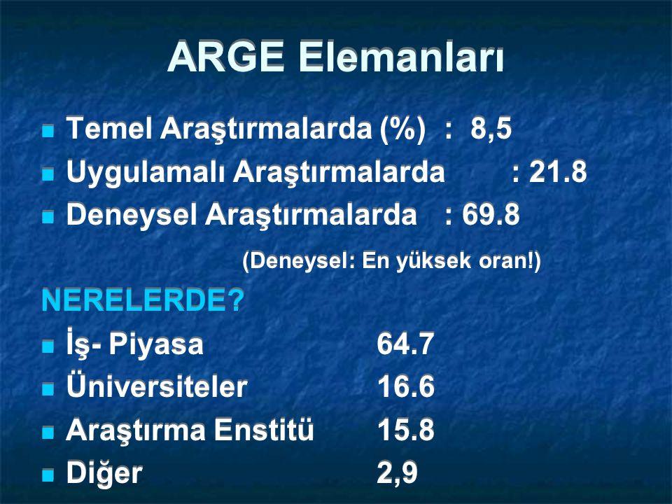 ARGE Elemanları Temel Araştırmalarda (%) : 8,5