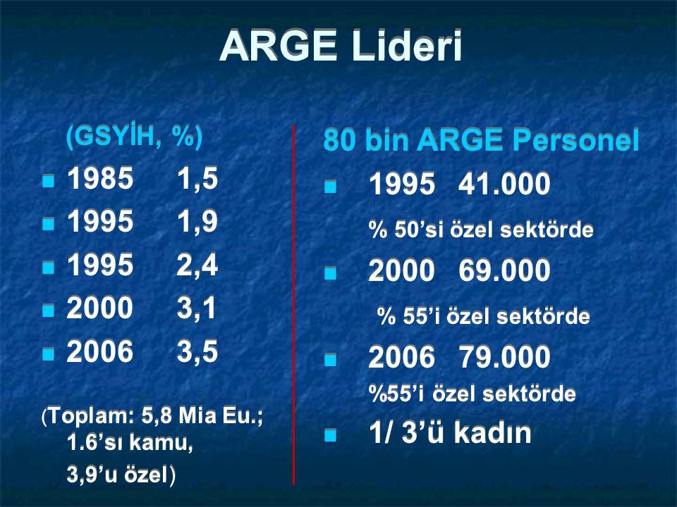 ARGE Lideri (GSYİH, %) 80 bin ARGE Personel 1985 1,5 1995 41.000