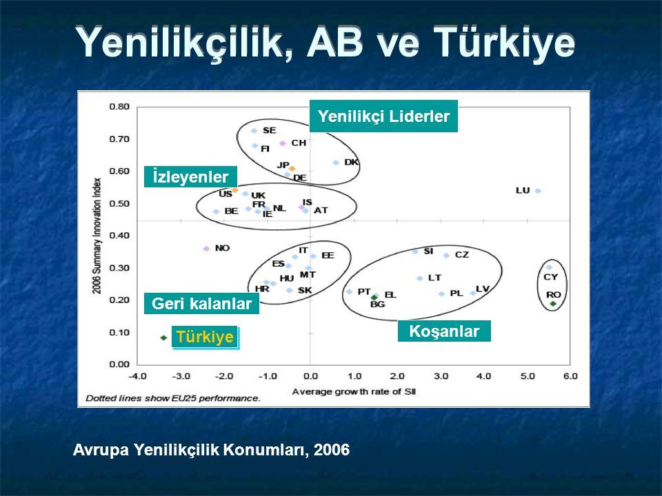 Yenilikçilik, AB ve Türkiye
