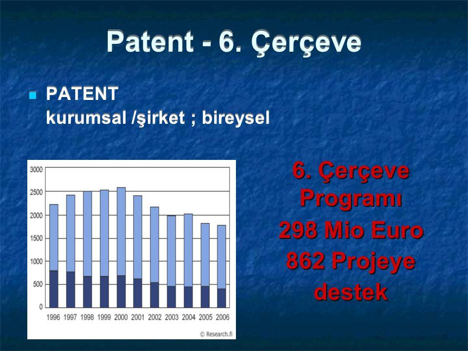 Patent - 6. Çerçeve 6. Çerçeve Programı 298 Mio Euro 862 Projeye