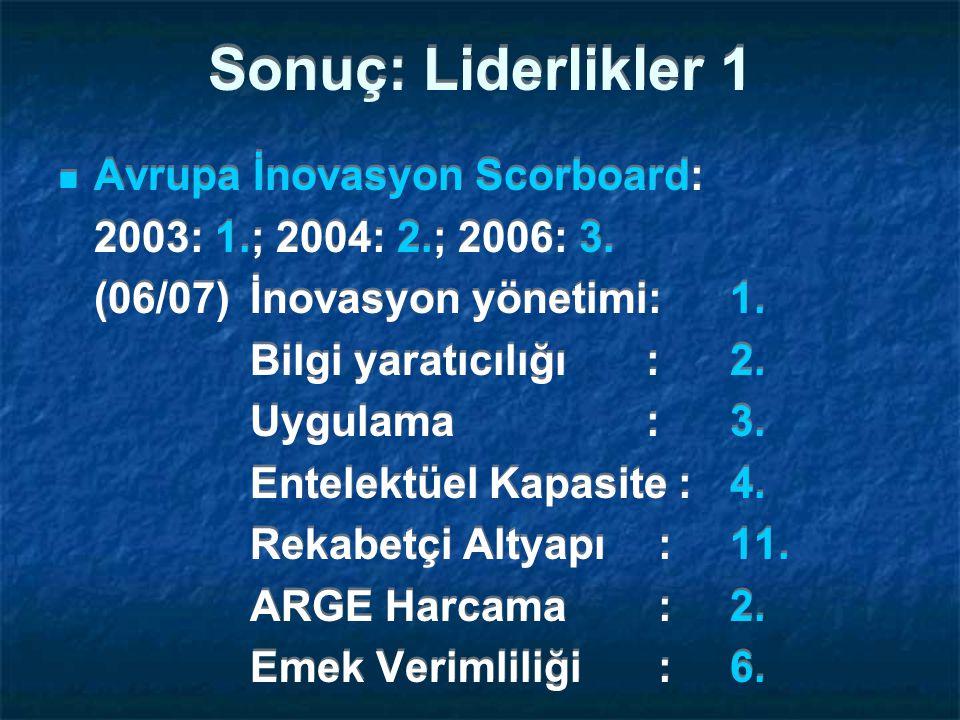 Sonuç: Liderlikler 1 Avrupa İnovasyon Scorboard: