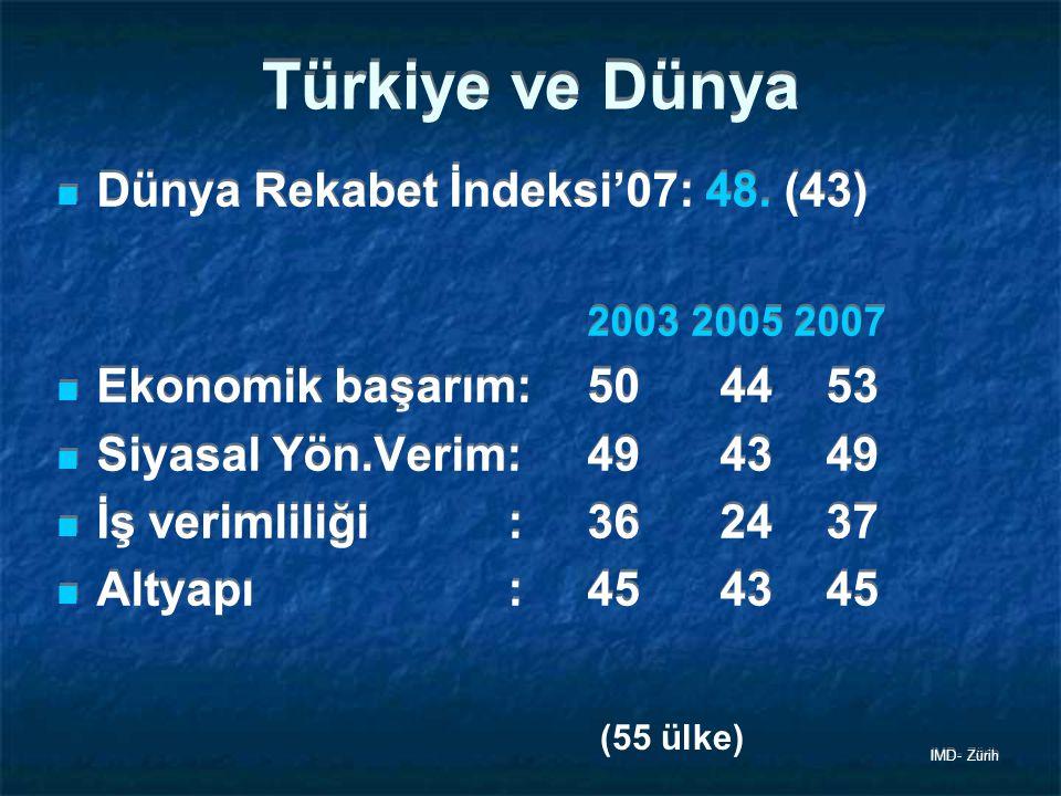 Türkiye ve Dünya Dünya Rekabet İndeksi'07: 48. (43)