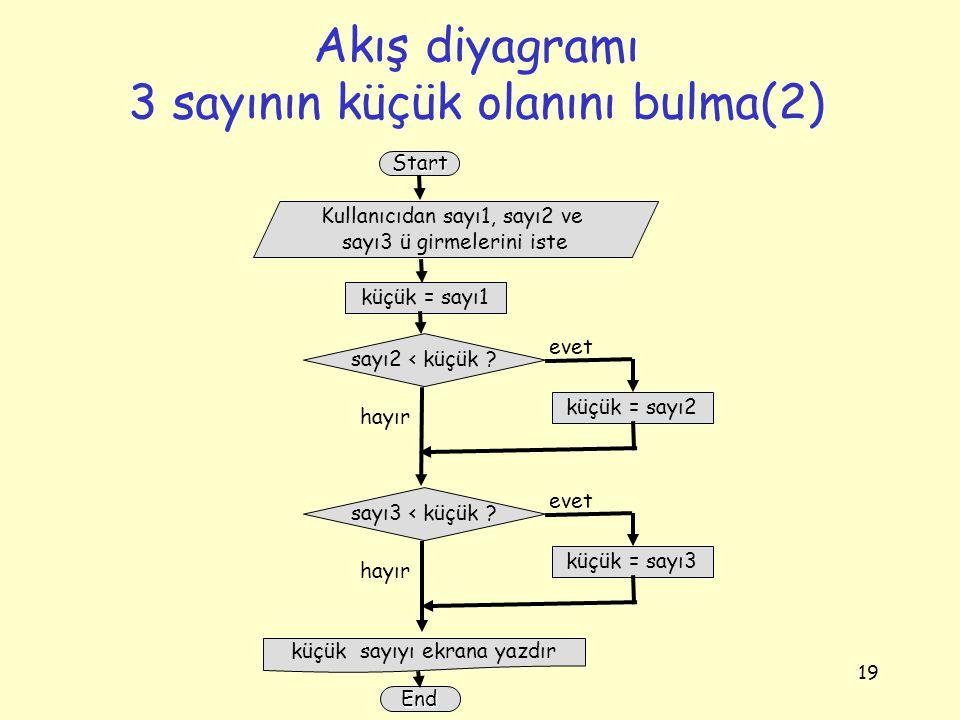 Akış diyagramı 3 sayının küçük olanını bulma(2)