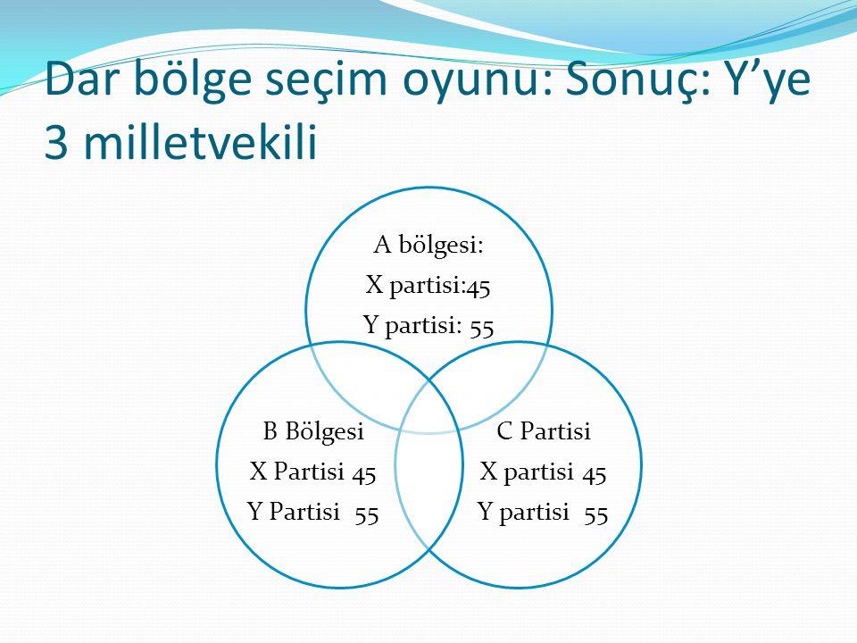 Dar bölge seçim oyunu: Sonuç: Y'ye 3 milletvekili