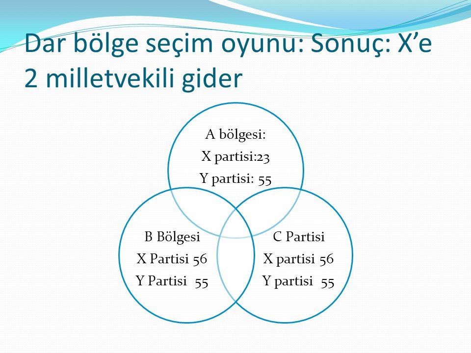 Dar bölge seçim oyunu: Sonuç: X'e 2 milletvekili gider