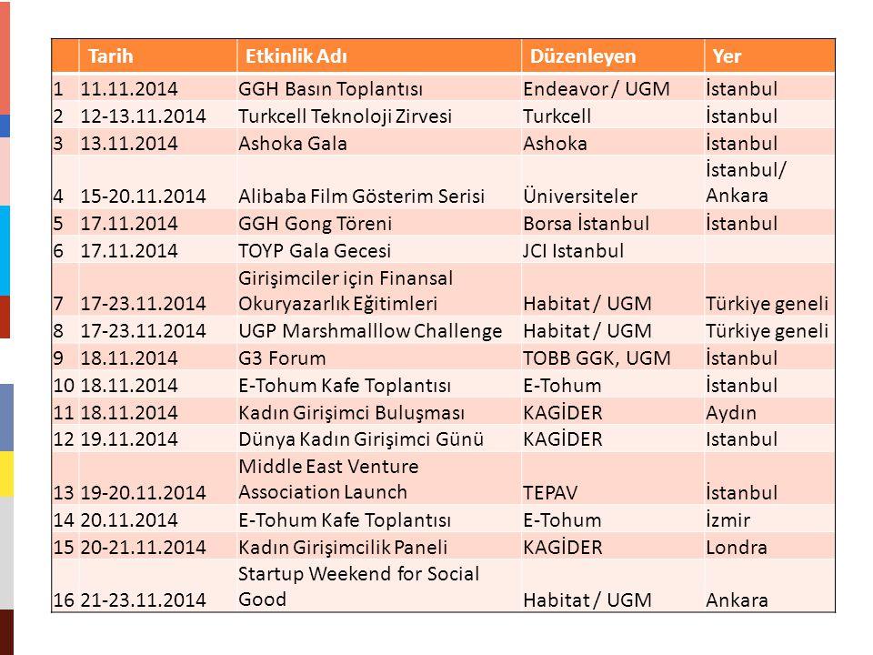 Tarih Etkinlik Adı. Düzenleyen. Yer. 1. 11.11.2014. GGH Basın Toplantısı. Endeavor / UGM. İstanbul.