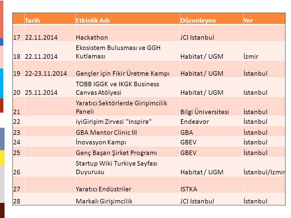 Tarih Etkinlik Adı. Düzenleyen. Yer. 17. 22.11.2014. Hackathon. JCI Istanbul. 18. Ekosistem Bulusması ve GGH Kutlaması.