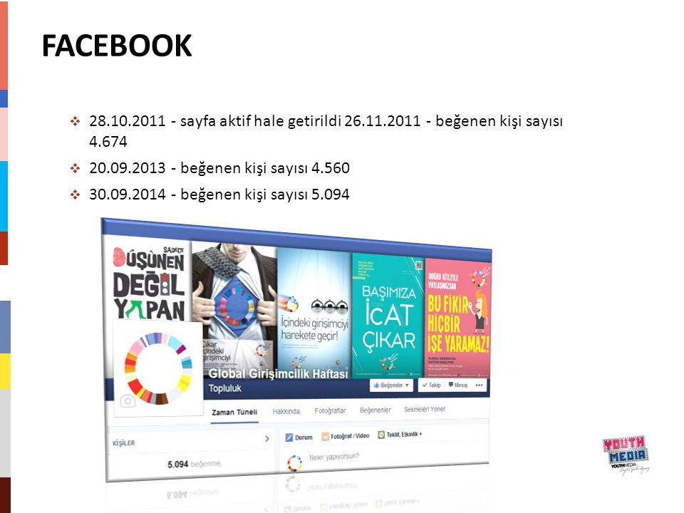 FACEBOOK 28.10.2011 - sayfa aktif hale getirildi 26.11.2011 - beğenen kişi sayısı 4.674. 20.09.2013 - beğenen kişi sayısı 4.560.