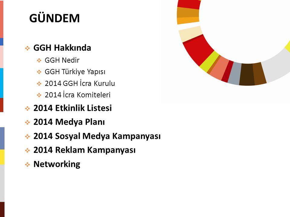 GÜNDEM GGH Hakkında 2014 Etkinlik Listesi 2014 Medya Planı
