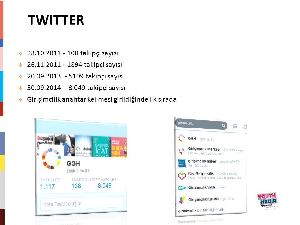 TWITTER 28.10.2011 - 100 takipçi sayısı
