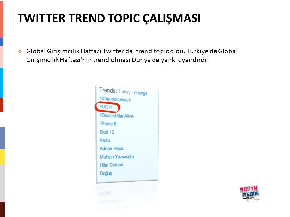 TWITTER TREND TOPIC ÇALIŞMASI