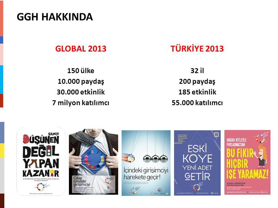 GGH HAKKINDA GLOBAL 2013 TÜRKİYE 2013 150 ülke 10.000 paydaş