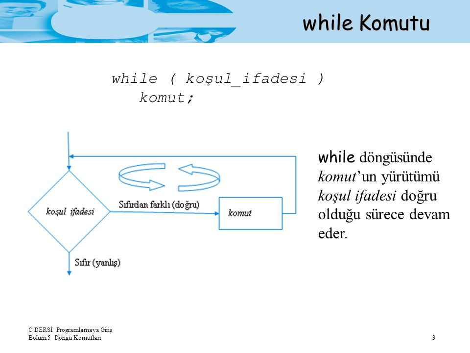 while Komutu while ( koşul_ifadesi ) komut;