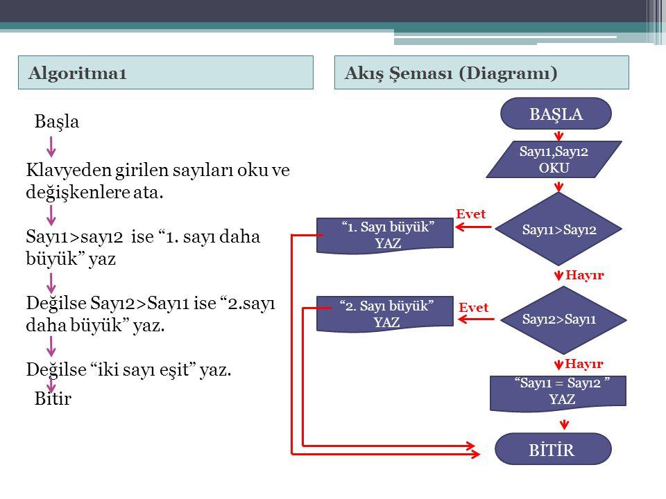 Algoritma1 Akış Şeması (Diagramı)