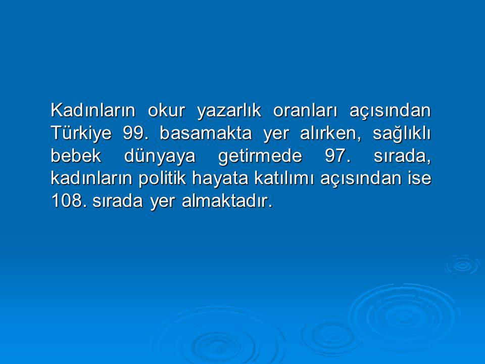 Kadınların okur yazarlık oranları açısından Türkiye 99
