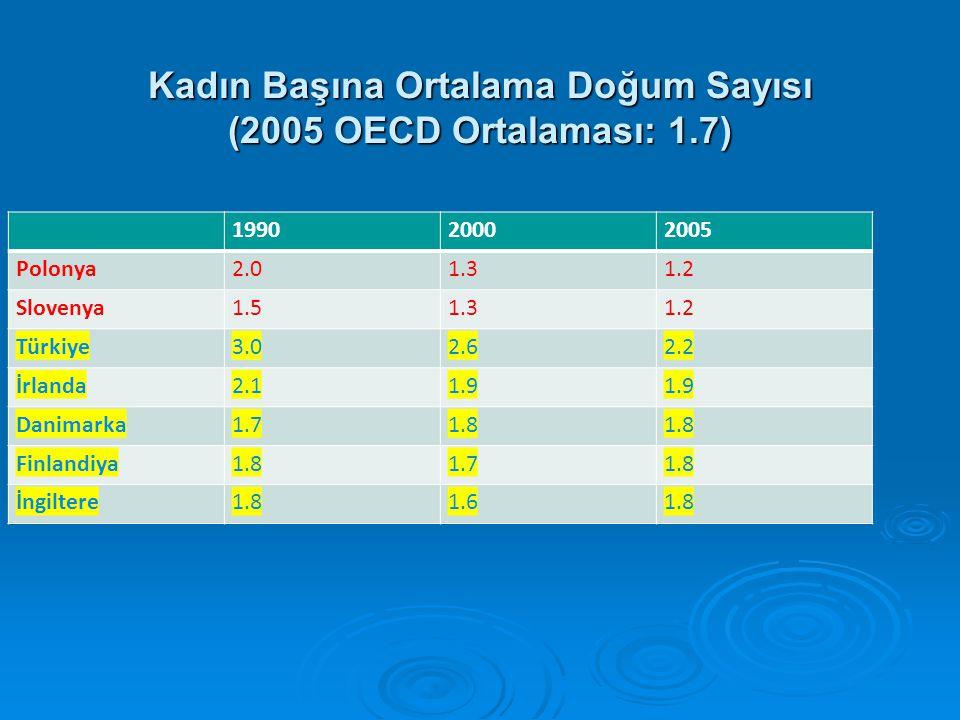Kadın Başına Ortalama Doğum Sayısı (2005 OECD Ortalaması: 1.7)