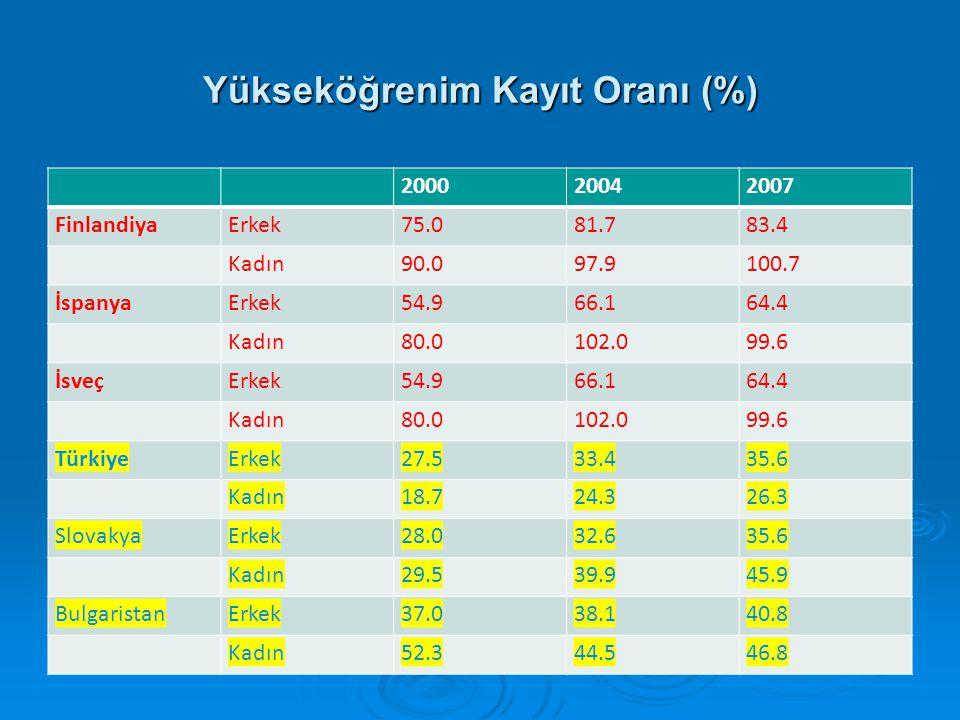 Yükseköğrenim Kayıt Oranı (%)