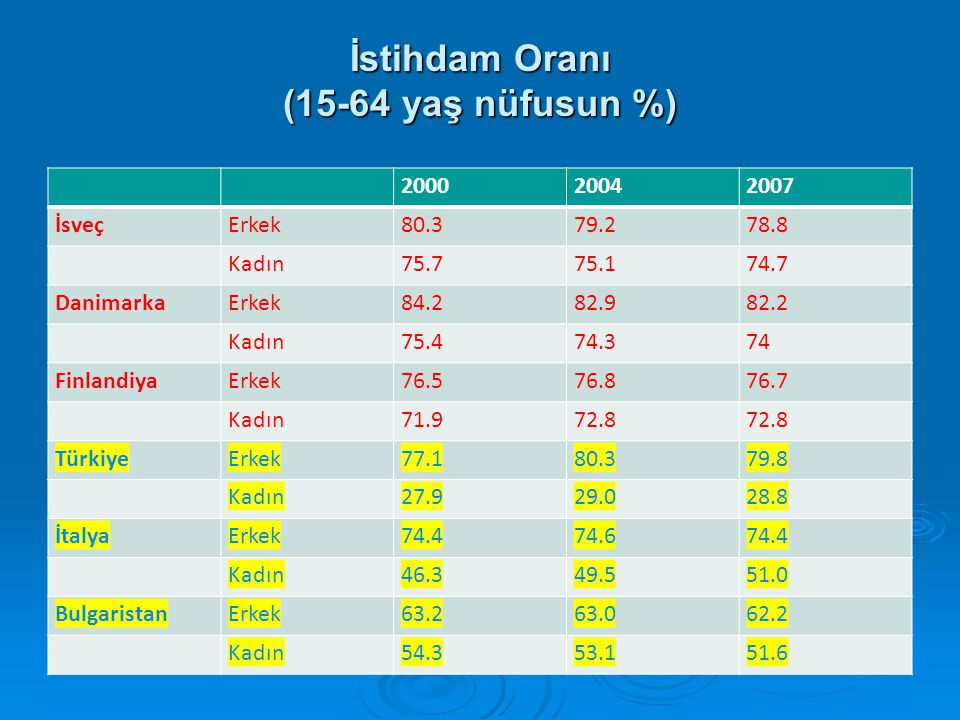 İstihdam Oranı (15-64 yaş nüfusun %)