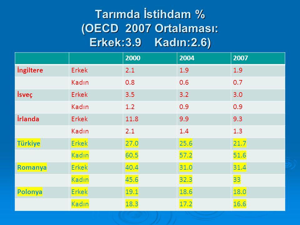 Tarımda İstihdam % (OECD 2007 Ortalaması: Erkek:3.9 Kadın:2.6)