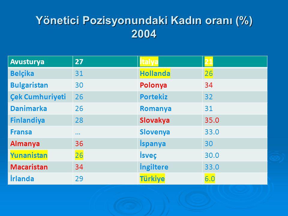 Yönetici Pozisyonundaki Kadın oranı (%) 2004
