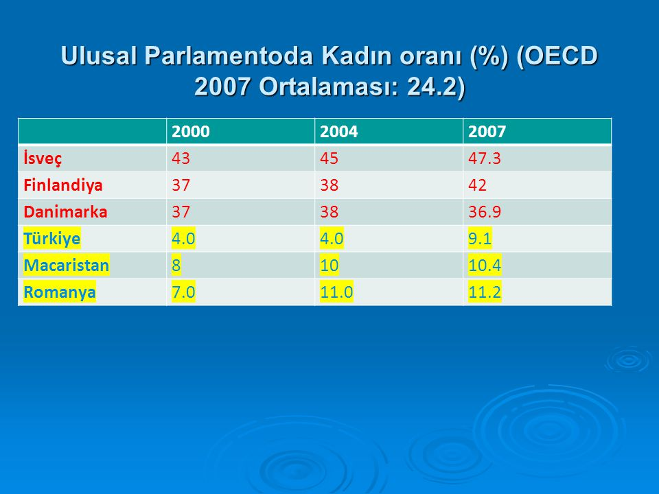 Ulusal Parlamentoda Kadın oranı (%) (OECD 2007 Ortalaması: 24.2)