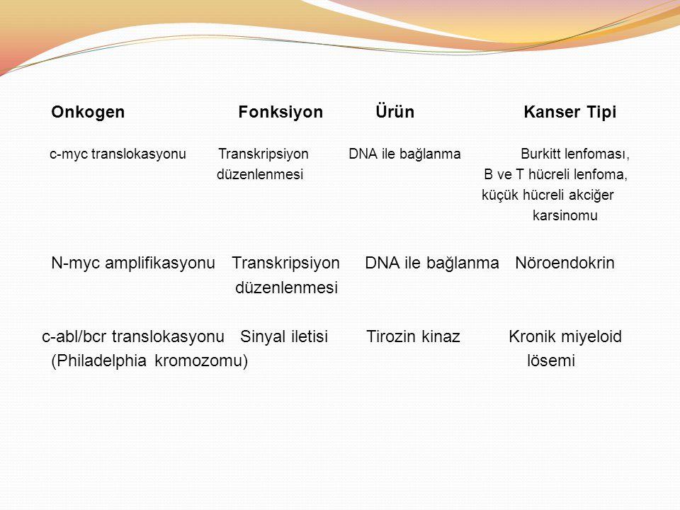 Onkogen Fonksiyon Ürün Kanser Tipi