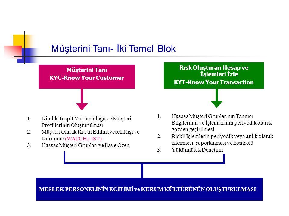 Müşterini Tanı- İki Temel Blok