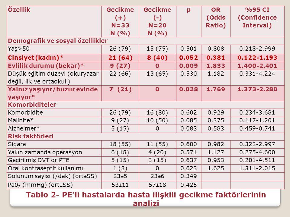 Tablo 2- PE'li hastalarda hasta ilişkili gecikme faktörlerinin analizi