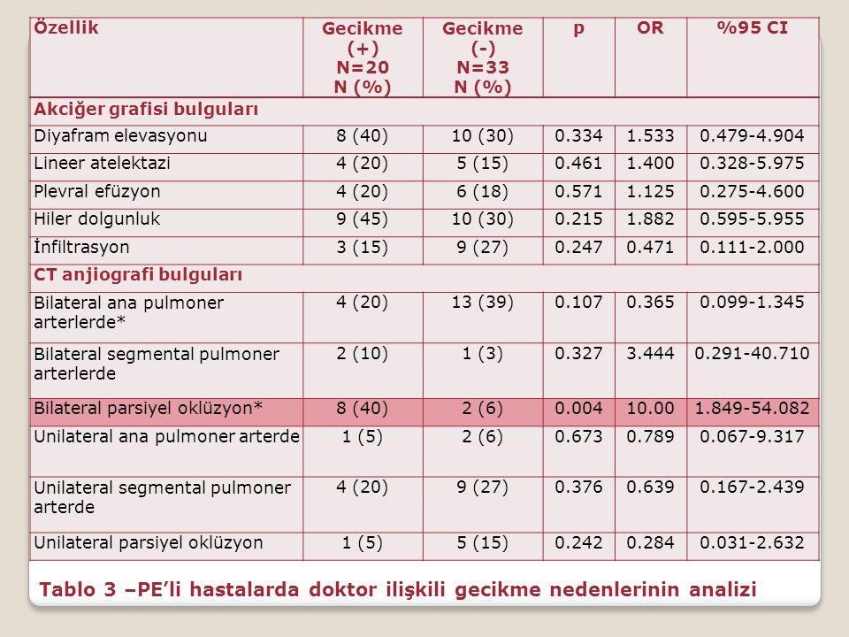 Tablo 3 –PE'li hastalarda doktor ilişkili gecikme nedenlerinin analizi