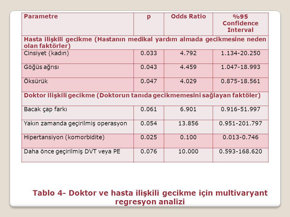 Parametre p. Odds Ratio. %95 Confidence Interval. Hasta ilişkili gecikme (Hastanın medikal yardım almada gecikmesine neden olan faktörler)