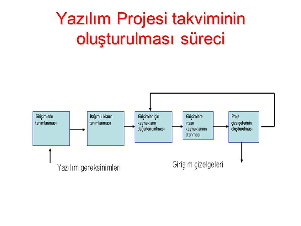 Yazılım Projesi takviminin oluşturulması süreci
