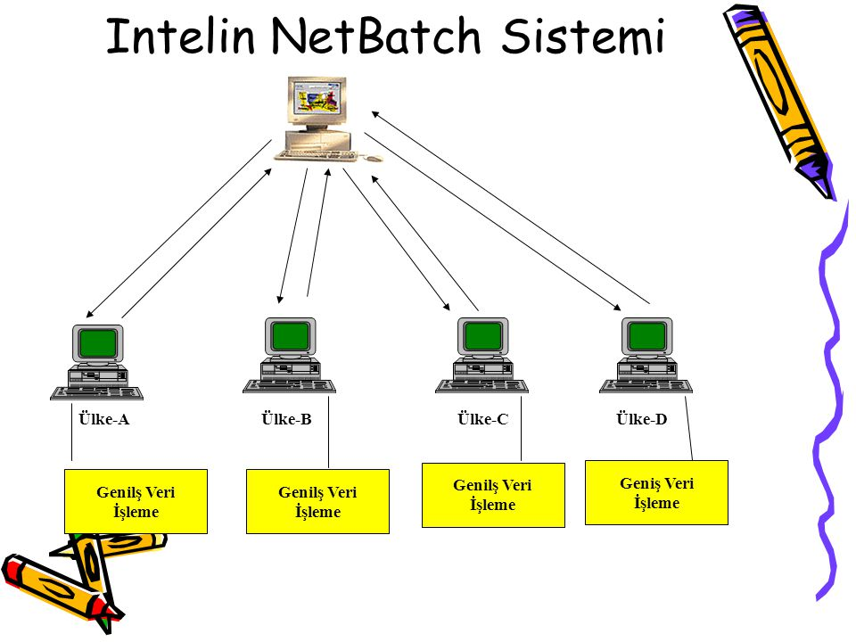 Intelin NetBatch Sistemi