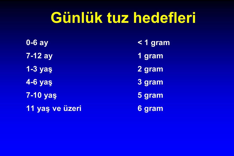 Günlük tuz hedefleri 0-6 ay < 1 gram 7-12 ay 1 gram 1-3 yaş 2 gram