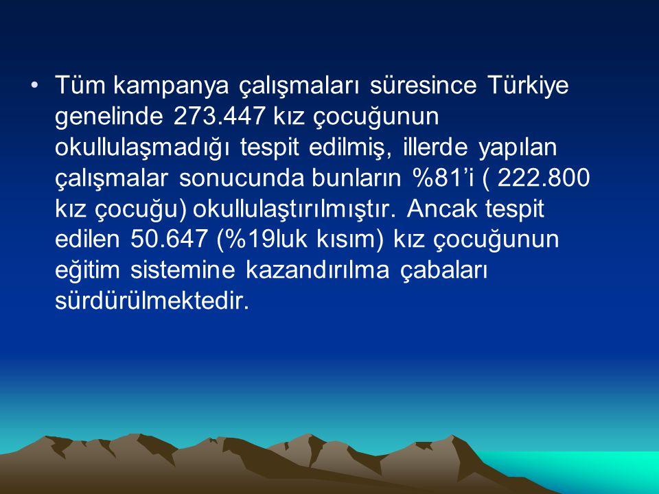 Tüm kampanya çalışmaları süresince Türkiye genelinde 273