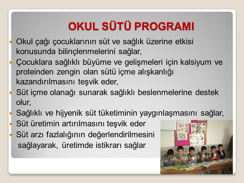 OKUL SÜTÜ PROGRAMI Okul çağı çocuklarının süt ve sağlık üzerine etkisi konusunda bilinçlenmelerini sağlar,