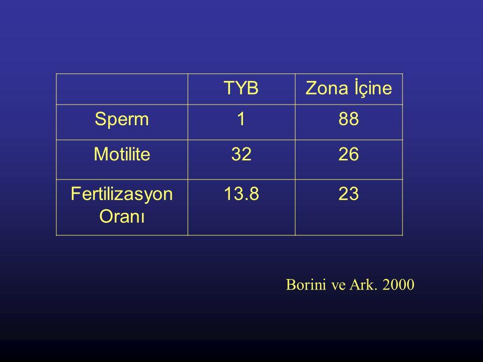 TYB Zona İçine Sperm 1 88 Motilite 32 26 Fertilizasyon Oranı 13.8 23