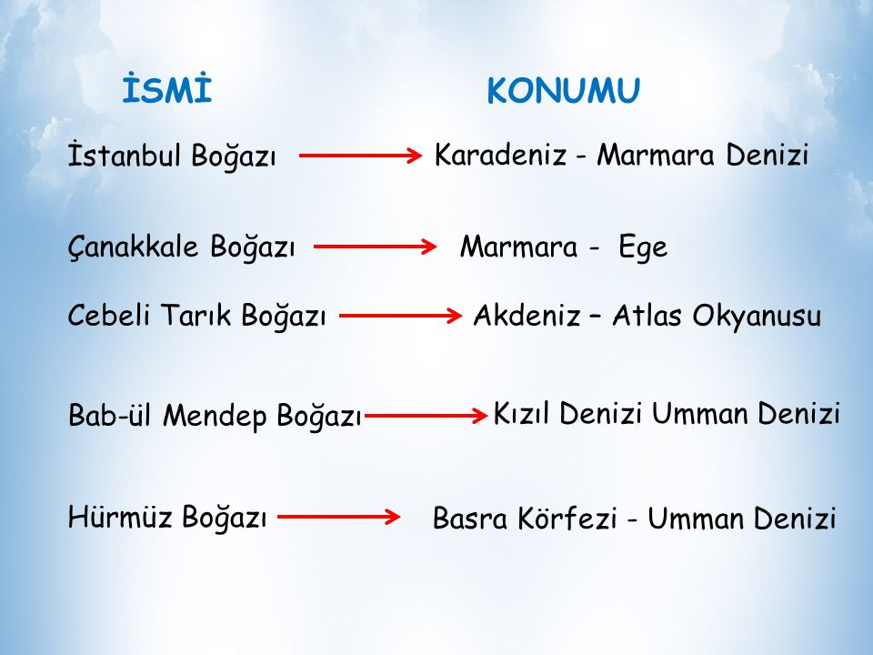 İSMİ KONUMU İstanbul Boğazı Karadeniz - Marmara Denizi