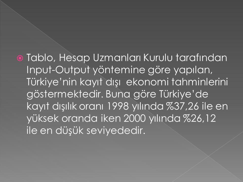 Tablo, Hesap Uzmanları Kurulu tarafından Input-Output yöntemine göre yapılan, Türkiye'nin kayıt dışı ekonomi tahminlerini göstermektedir.