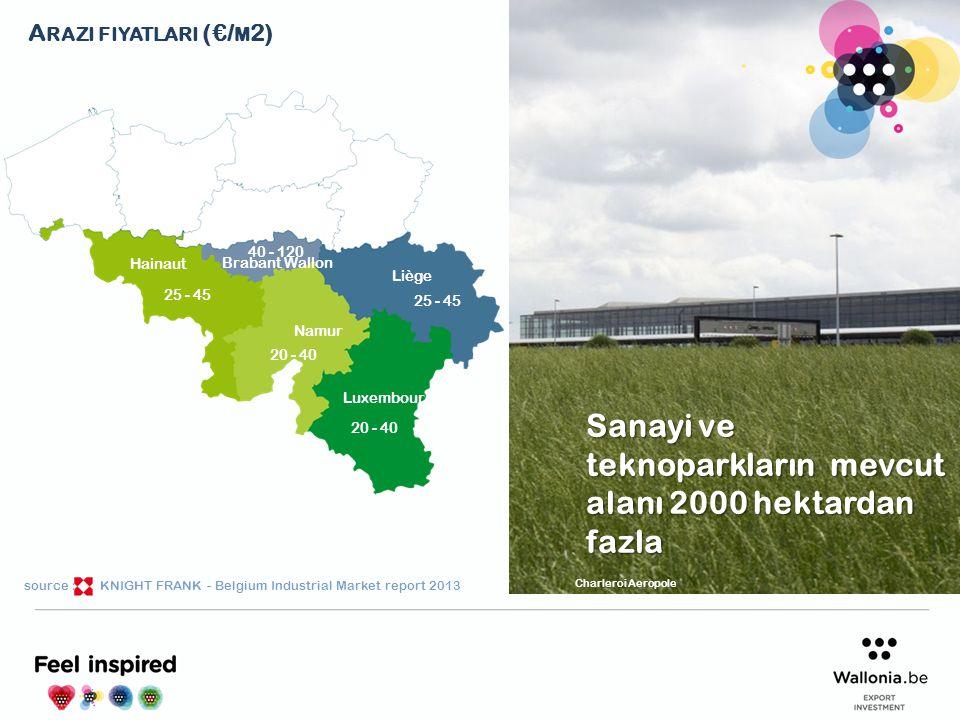 Sanayi ve teknoparkların mevcut alanı 2000 hektardan fazla