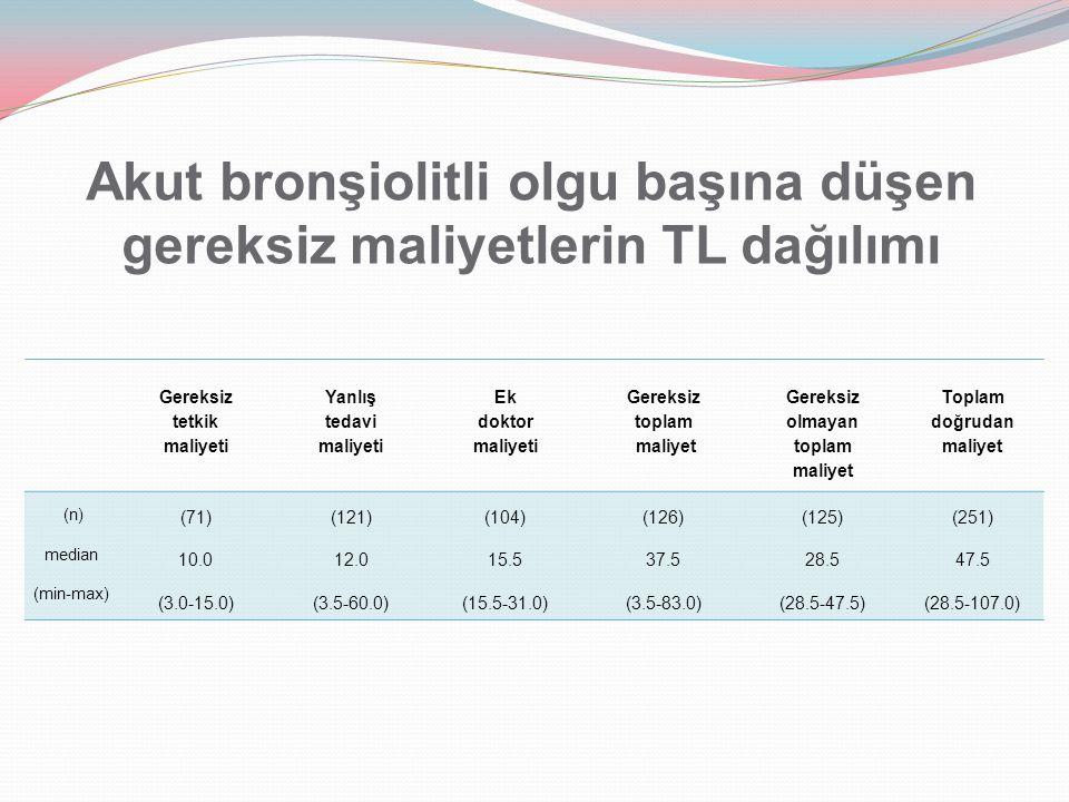 Akut bronşiolitli olgu başına düşen gereksiz maliyetlerin TL dağılımı
