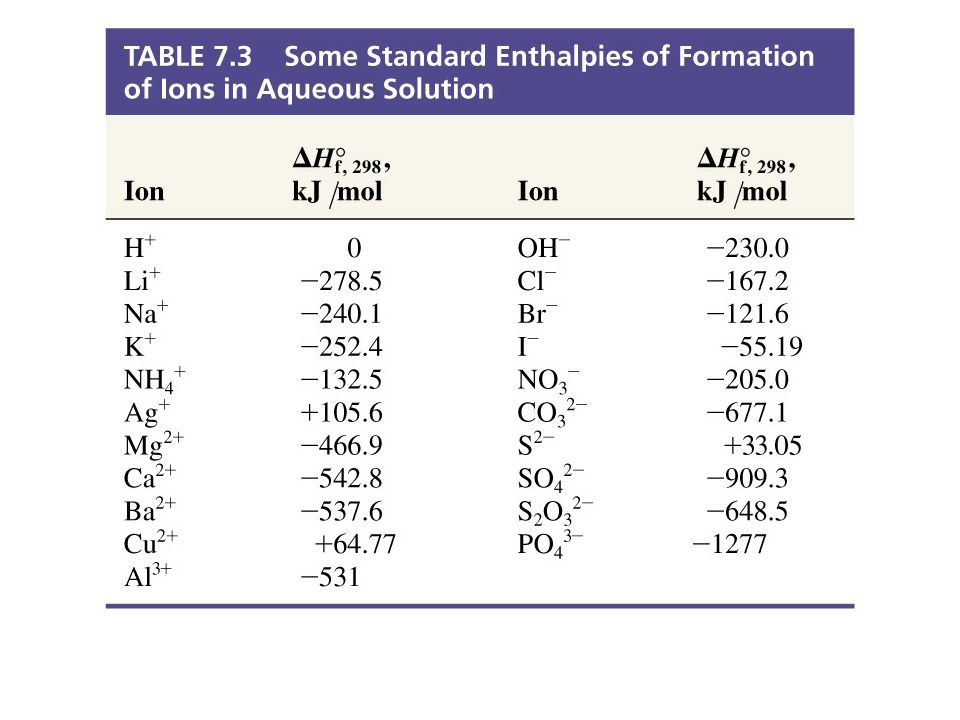 Table 7.3 Enthalpies of Formation of Ions in Aqueous Solutions