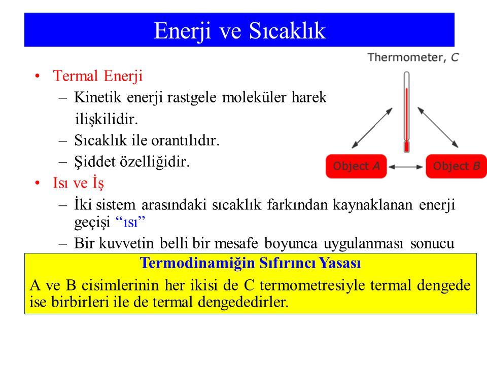 Termodinamiğin Sıfırıncı Yasası