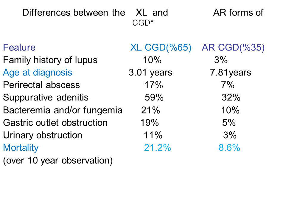 Differences between the XL and AR forms of CGD*