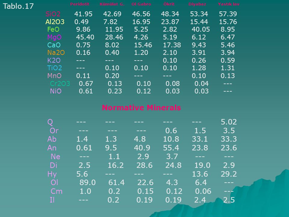 Tablo.17 Normative Minerals Q --- --- --- --- --- 5.02