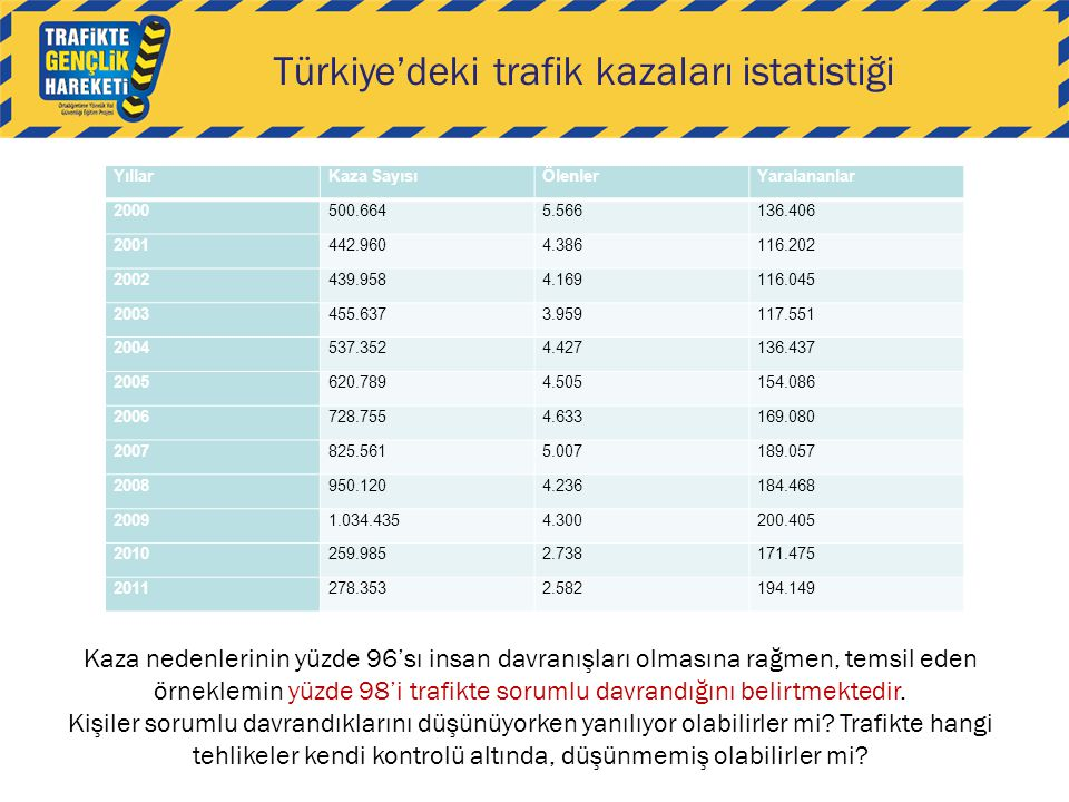 Türkiye'deki trafik kazaları istatistiği