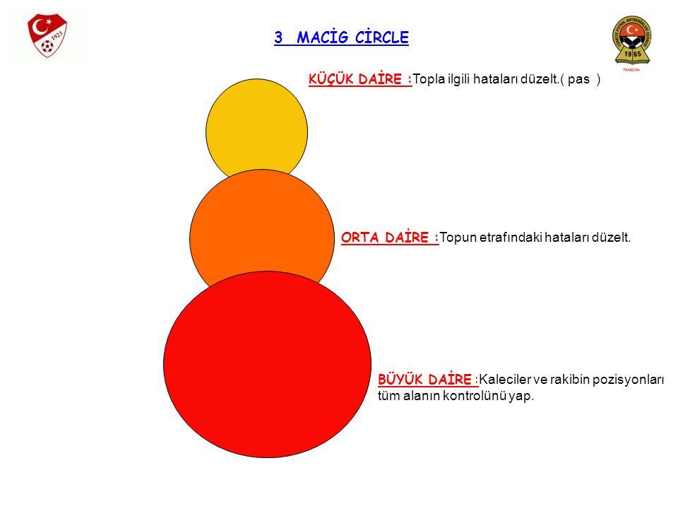 3 MACİG CİRCLE KÜÇÜK DAİRE :Topla ilgili hataları düzelt.( pas )