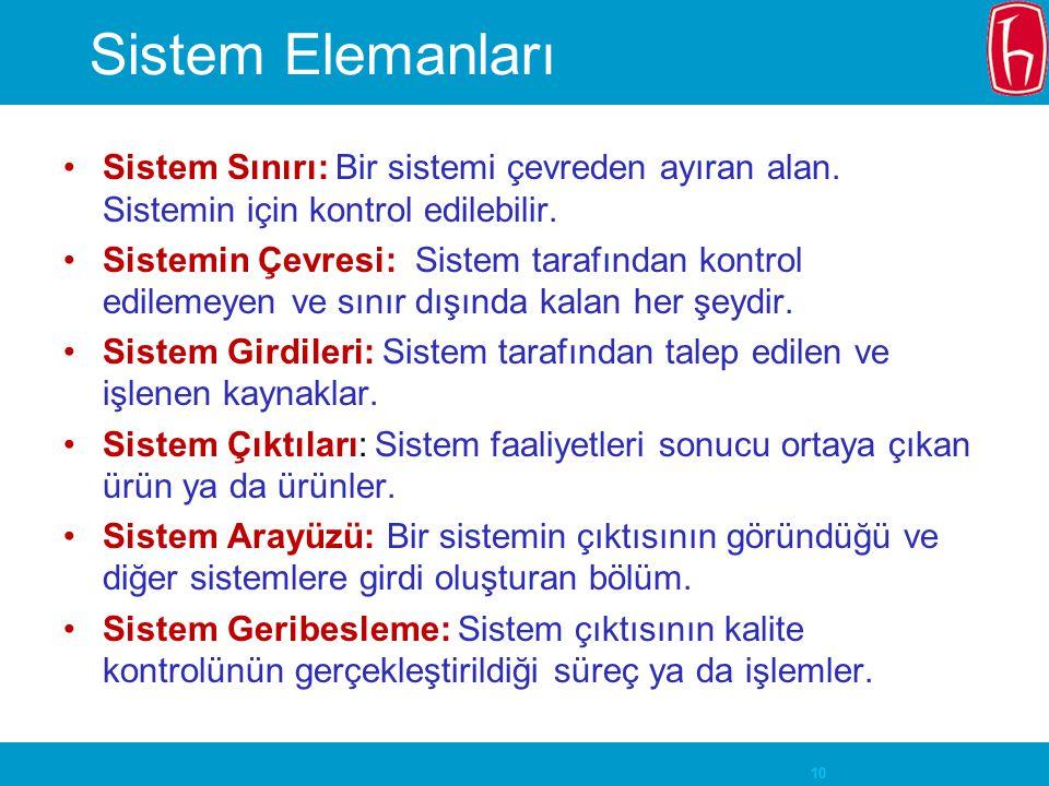 Sistem Elemanları Sistem Sınırı: Bir sistemi çevreden ayıran alan. Sistemin için kontrol edilebilir.