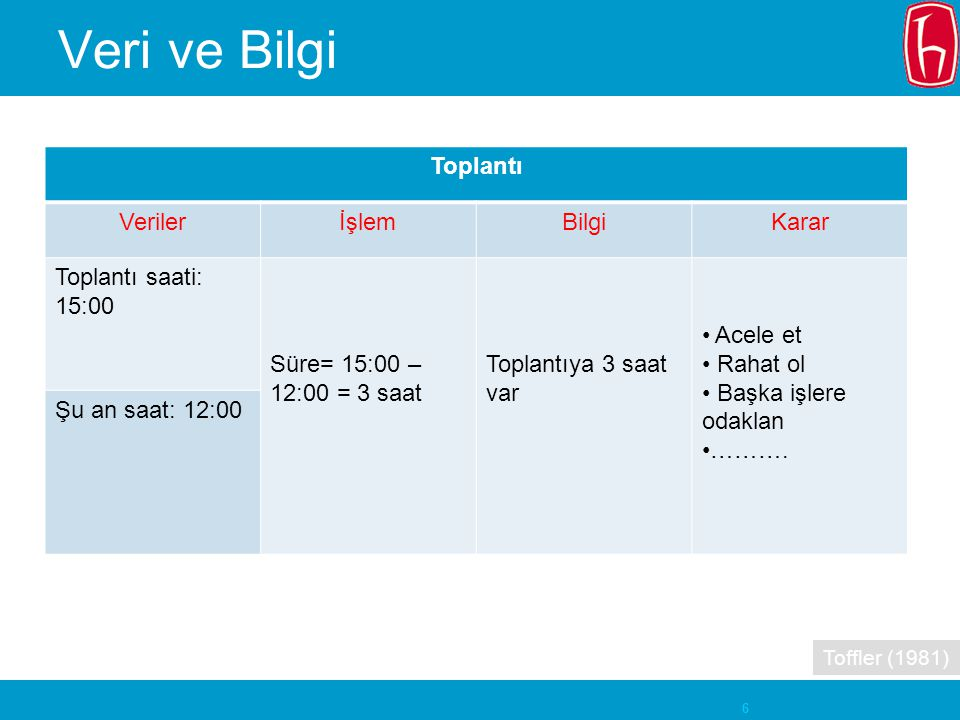 Veri ve Bilgi Toplantı Veriler İşlem Bilgi Karar Toplantı saati: 15:00